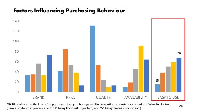 0 20 40 60 80 100 120 140 BRAND PRICE QUALITY AVAILABILITY EASY TO USE 68 15 Factors Influencing Purchasing Behaviour 28Q9...