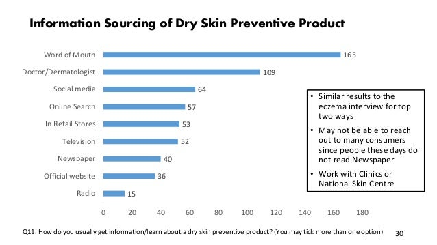 Q11. How do you usually get information/learn about a dry skin preventive product? (You may tick more than one option) Inf...