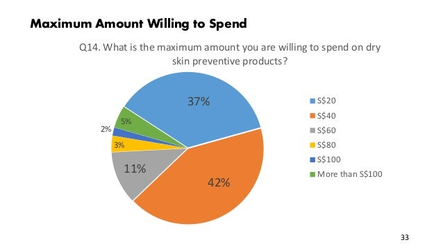Maximum Amount Willing to Spend 37% 42% 11% 3% 2% 5% Q14. What is the maximum amount you are willing to spend on dry skin ...