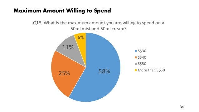 Maximum Amount Willing to Spend 58%25% 11% 6% Q15. What is the maximum amount you are willing to spend on a 50ml mist and ...