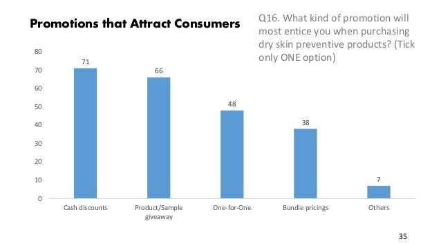 Promotions that Attract Consumers Q16. What kind of promotion will most entice you when purchasing dry skin preventive pro...