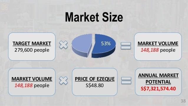 Market Size 38 TARGET MARKET 279,600 people 53% MARKET VOLUME 148,188 people MARKET VOLUME 148,188 people PRICE OF EZEQUE ...