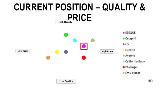 CURRENT POSITION – QUALITY & PRICE High Price Low Quality High Quality Low Price
