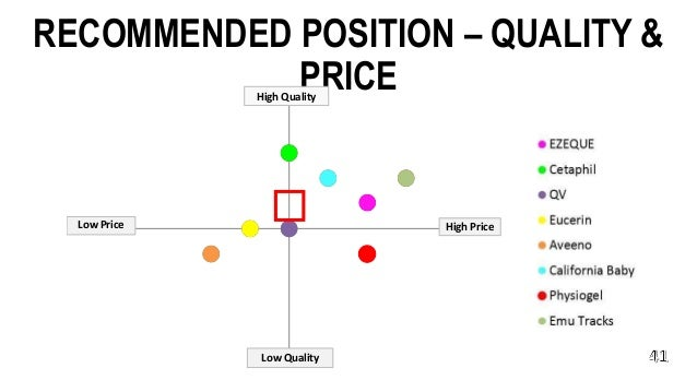 RECOMMENDED POSITION – QUALITY & PRICE High Price Low Quality High Quality Low Price