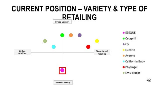 CURRENT POSITION – VARIETY & TYPE OF RETAILING Store-based retailing Narrow Variety Broad Variety Online retailing