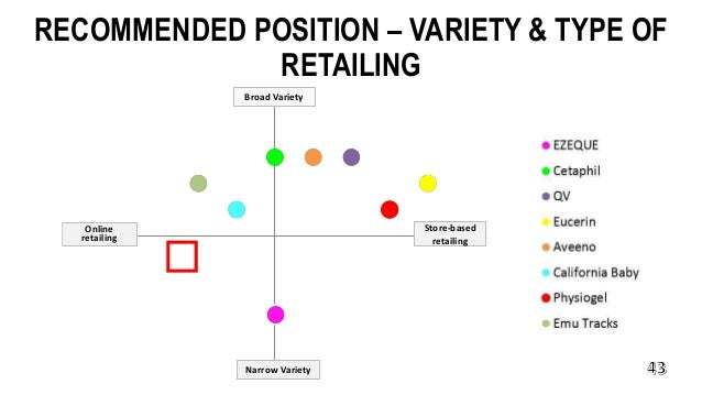 RECOMMENDED POSITION – VARIETY & TYPE OF RETAILING Store-based retailing Narrow Variety Broad Variety Online retailing