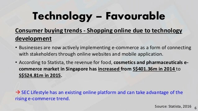 Technology – Favourable Consumer buying trends - Shopping online due to technology development • Businesses are now active...