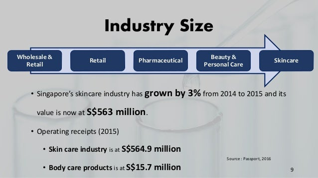 Wholesale & Retail Retail Pharmaceutical Beauty & Personal Care Skincare 9 • Singapore's skincare industry has grown by 3%...