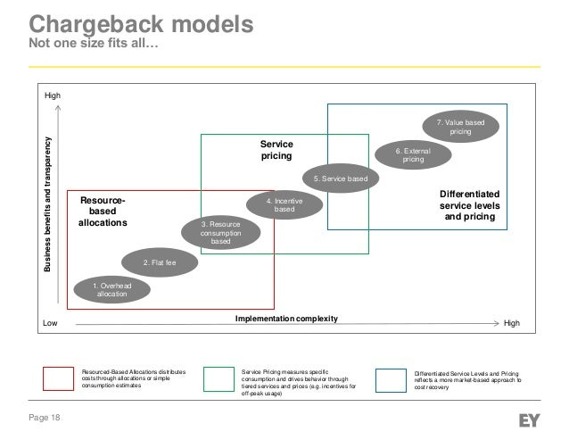 it chargeback model excel