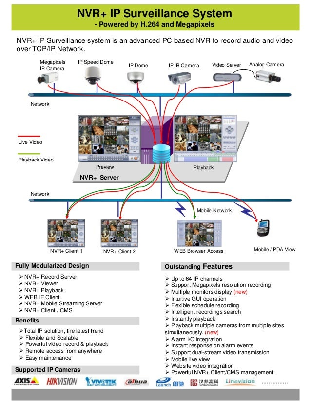 NVR+ IP Surveillance System - Powered by H.264 and Megapixels  Up to 64 IP channels  Support Megapixels resolution recor...