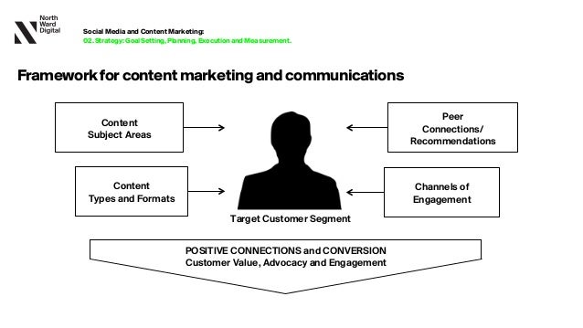POSITIVE CONNECTIONS and CONVERSION Customer Value, Advocacy and Engagement Target Customer Segment Peer Connections/ Reco...