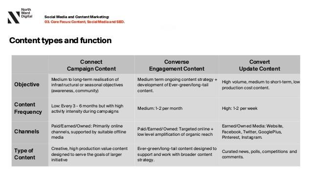 20.09.13 Contenttypesandfunction Connect Campaign Content Converse Engagement Content Convert Update Content Objective Med...