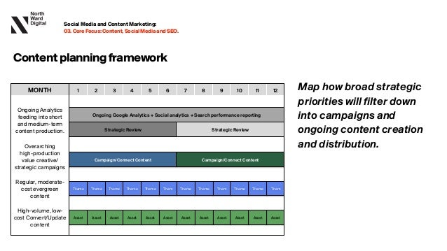 Contentplanningframework Map how broad strategic priorities will filter down into campaigns and ongoing content creation and...
