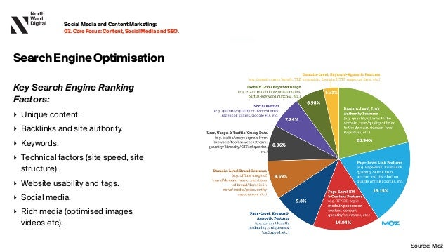 20.09.13 Key Search Engine Ranking Factors: ‣ Unique content. ‣ Backlinks and site authority. ‣ Keywords. ‣ Technical fact...