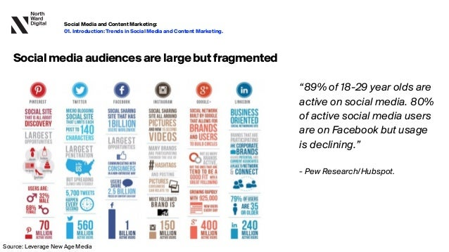 """""""89% of 18-29 year olds are active on social media. 80% of active social media users are on Facebook but usage is declinin..."""