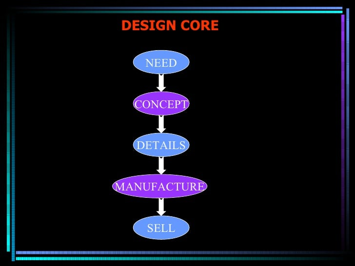 DESIGN CORE NEED CONCEPT DETAILS MANUFACTURE SELL