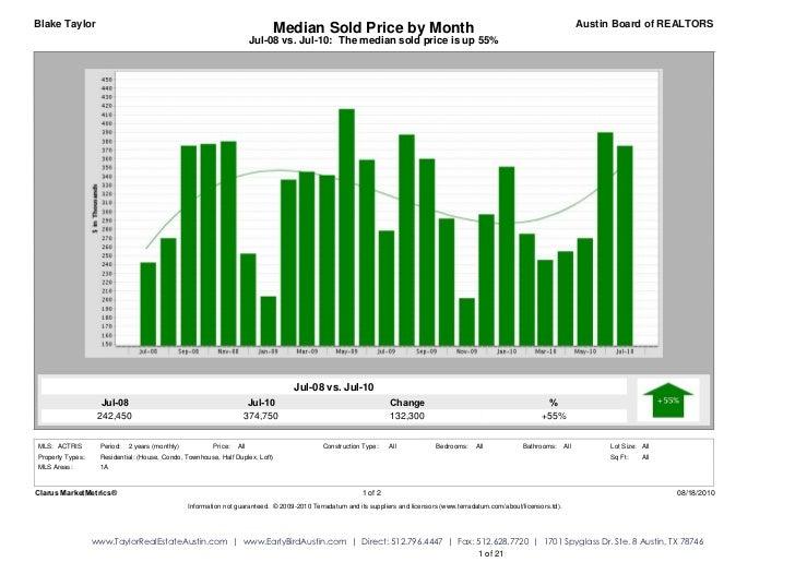 Blake Taylor                                                               Median Sold Price by Month                     ...