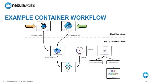Nebulaworks docker overview 09 22 2015 for Haproxy consul