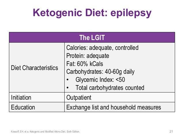 characteristics of a ketogenic diet?
