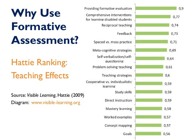 learning assessment strategies Assessment for learning is particularly useful for supporting low-attaining pupils, but many schools find it difficult to implement chris harrison looks at what's.