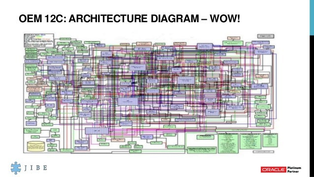OEM 12C: ARCHITECTURE DIAGRAM U2013 WOW!