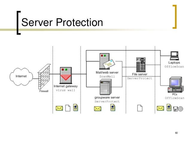 Network Security Defense In Depth
