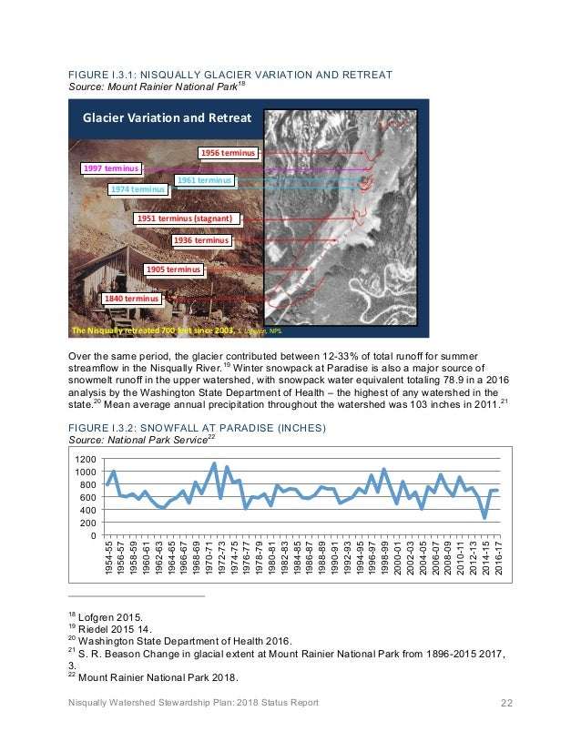 Nisqually Watershed Stewardship Plan: 2018 Status Report 22 FIGURE I.3.1: NISQUALLY GLACIER VARIATION AND RETREAT Source: ...