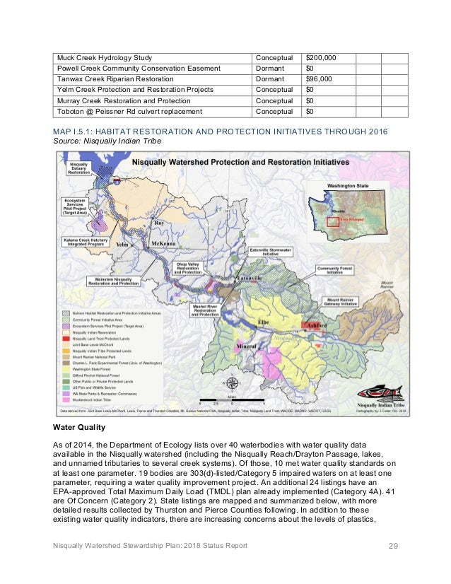 Nisqually Watershed Stewardship Plan: 2018 Status Report 29 Muck Creek Hydrology Study Conceptual $200,000 Powell Creek Co...