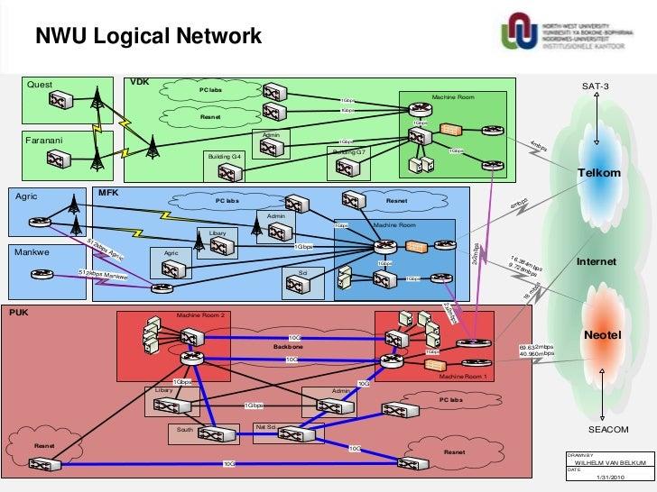 NWU logical network diagram