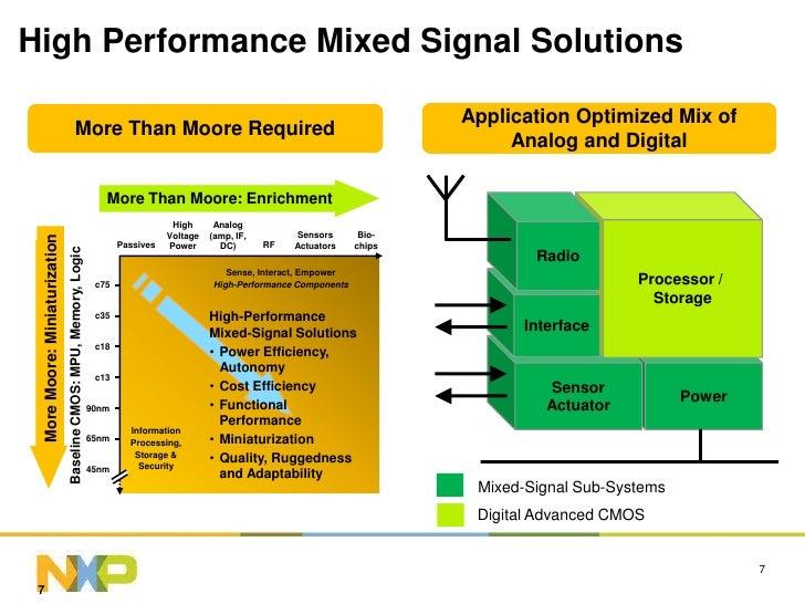 Nxp Company Presentation