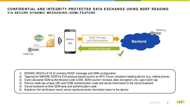 Secure Dynamic Messaging Feature Slide 3
