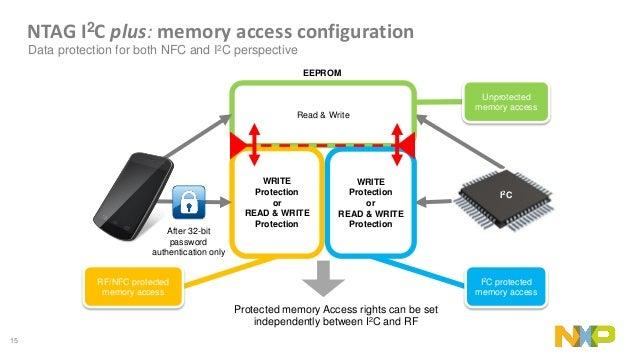 NXP's NFC Product Portfolio