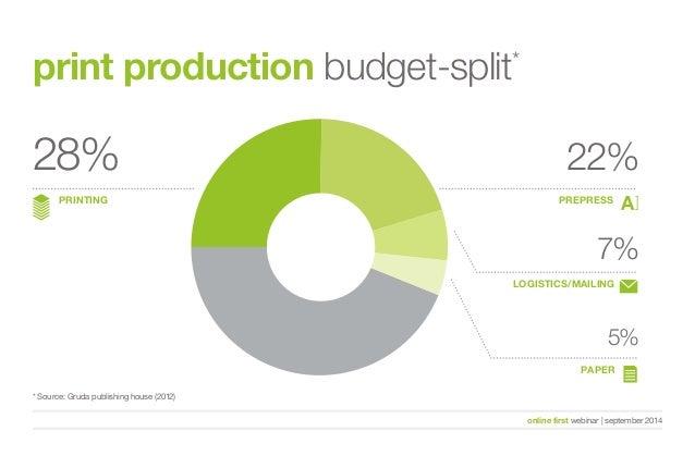 print production budget-split*  28% 22%  PREPRESS  7%  LOGISTICS/MAILING  5%  PAPER  PRINTING  online first webinar   sept...