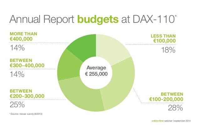 Annual Report budgets at DAX-110*  Less Than  €100,000  14% 18%  online first webinar   september 2014  More than  €400,00...