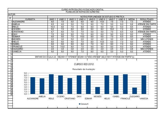 CURSO INTRODUÇÃO À EDUCAÇÃO DIGITAL PLANILHA DE NOTAS DE CURSITAS AUTOR: Nº NOTAS POR UNIDADE DE ESTUDO E PRÁTICA CURSISTA...