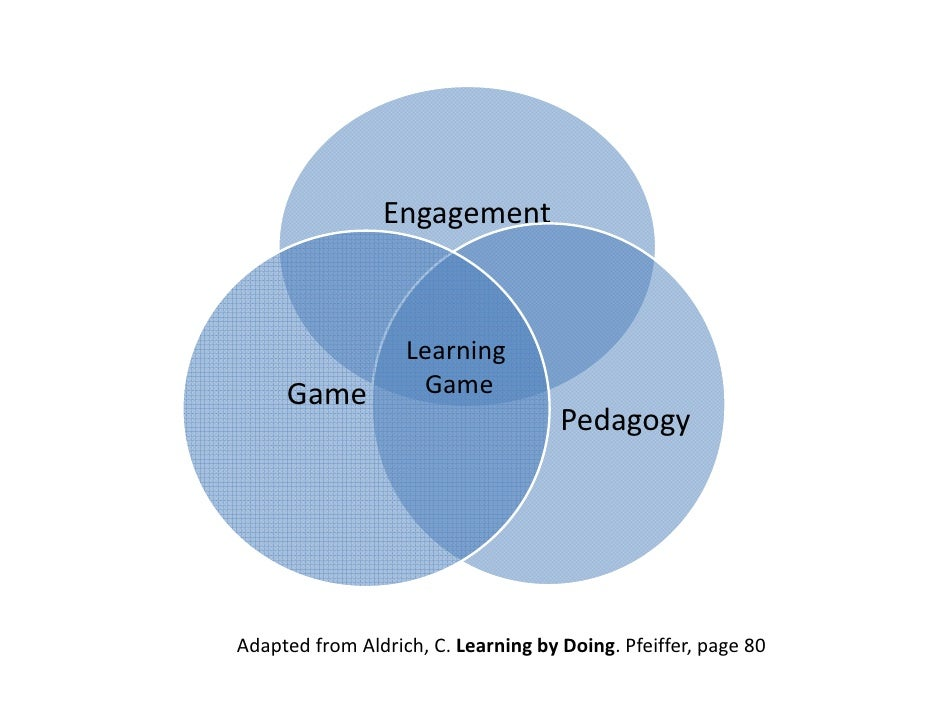 Engagement                   Learning     Game           Game                                     PedagogyAdaptedfromAl...