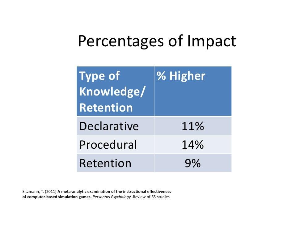 PercentagesofImpact                               Typeof    %Higher                               Knowledge/         ...