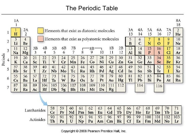 Periodic table of elements ya fresh periodic table element new periodic table and the elements urtaz Image collections