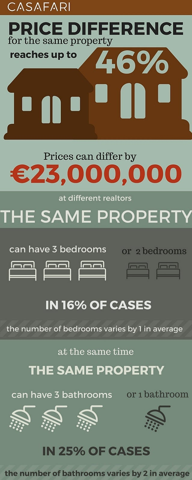 [infographic] 7 issues on the prime real estate market in Spain - casafari Slide 2
