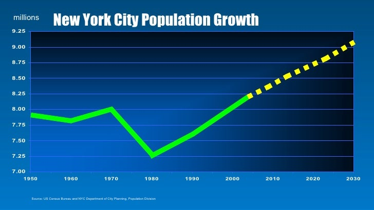 Population Of New York City 2020.Nyc 2030 Accepting The Challenge