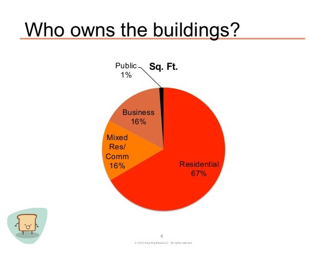 Who owns the buildings?          Public           Sq. Ft.           1%           Business             16%        Mixed    ...