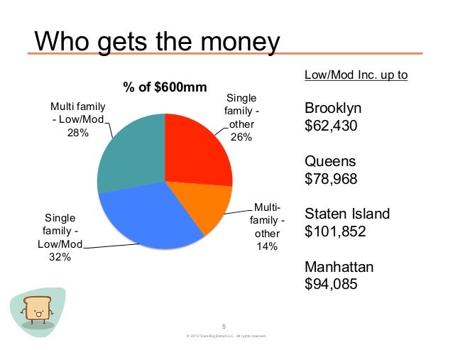 Who gets the money                                                                           Low/Mod Inc. up to           ...