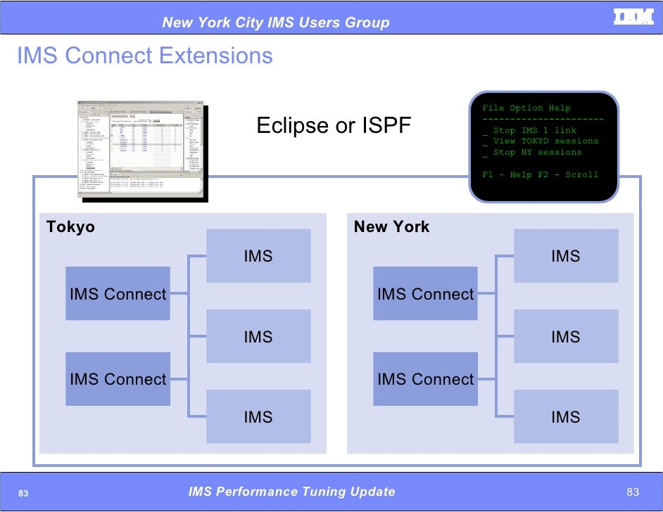 File aid for Ims ispf reference manual