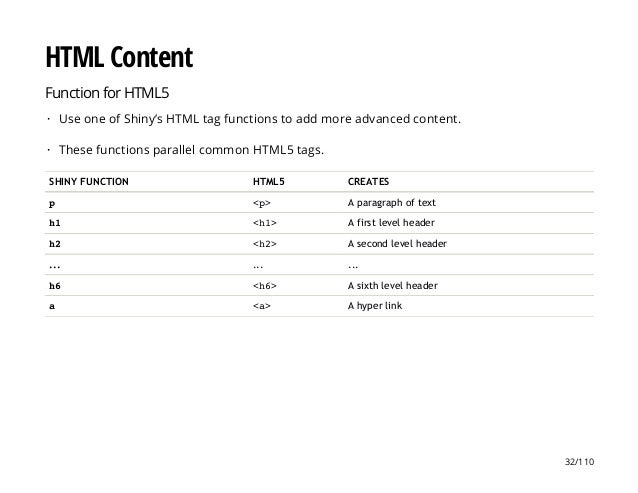 HTML Content Function for HTML5 SHINY FUNCTION HTML5 CREATES p <p> A paragraph of text h1 <h1> A first level header h2 <h2...