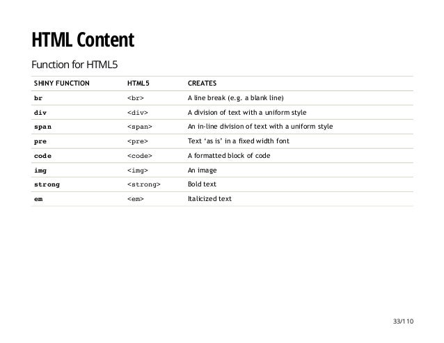 HTML Content Function for HTML5 SHINY FUNCTION HTML5 CREATES br <br> A line break (e.g. a blank line) div <div> A division...