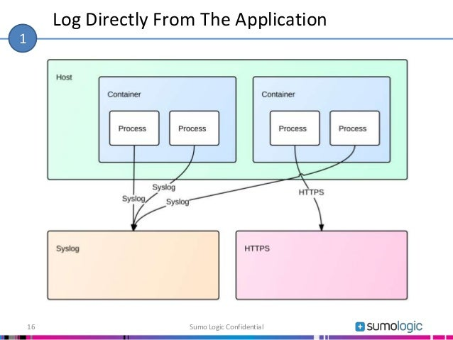 Log Directly From The Application Sumo Logic Confidential16 1