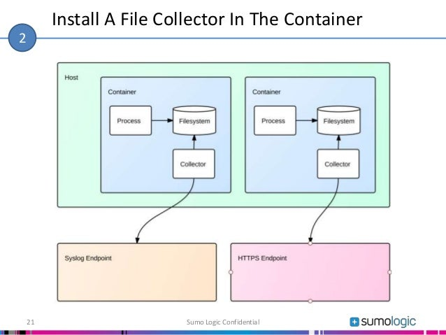 Install A File Collector In The Container Sumo Logic Confidential21 2