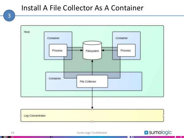 Install A File Collector As A Container Sumo Logic Confidential24 3