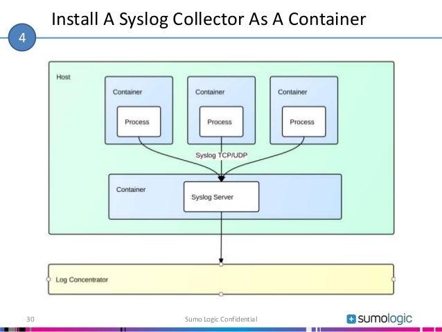 Install A Syslog Collector As A Container Sumo Logic Confidential30 4