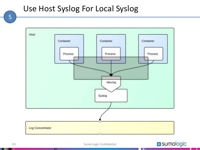 Use Host Syslog For Local Syslog Sumo Logic Confidential33 5